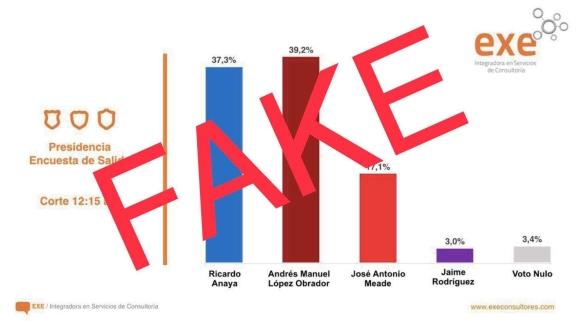 Encuestas FAKE