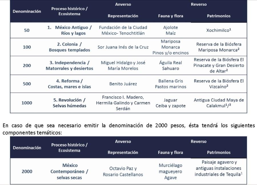 nuevos billetes mexicanos banxico pesos