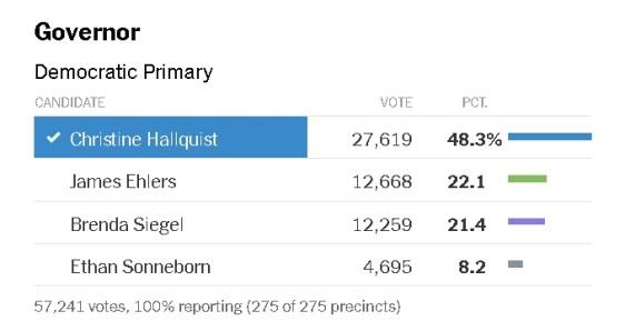 resultados votaciones primarias partido demócrata vermont