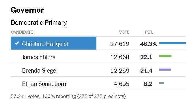 resultados votaciones primarias partido demócrata vermont.jpg