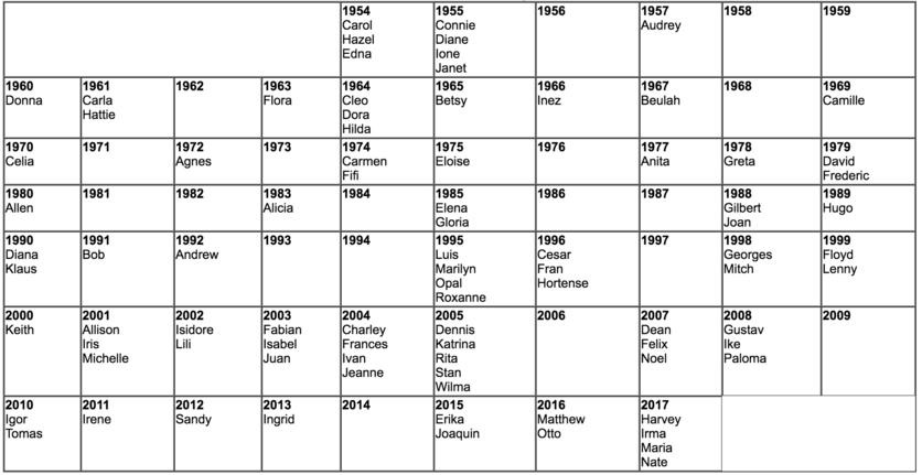 nombres-huracanes-retirados-high