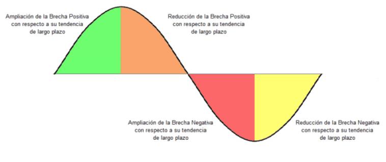 indicadores-ciclicos-inegi-etapas.png_938576915