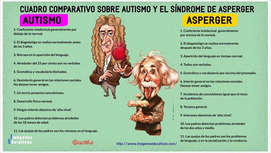 Asperger-Autismo-1024x582.jpg