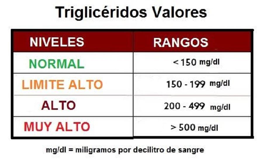 trigliceridos-valores.jpg